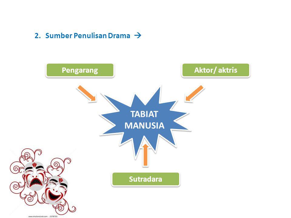 2.Sumber Penulisan Drama  TABIAT MANUSIA TABIAT MANUSIA Pengarang Aktor/ aktris Sutradara