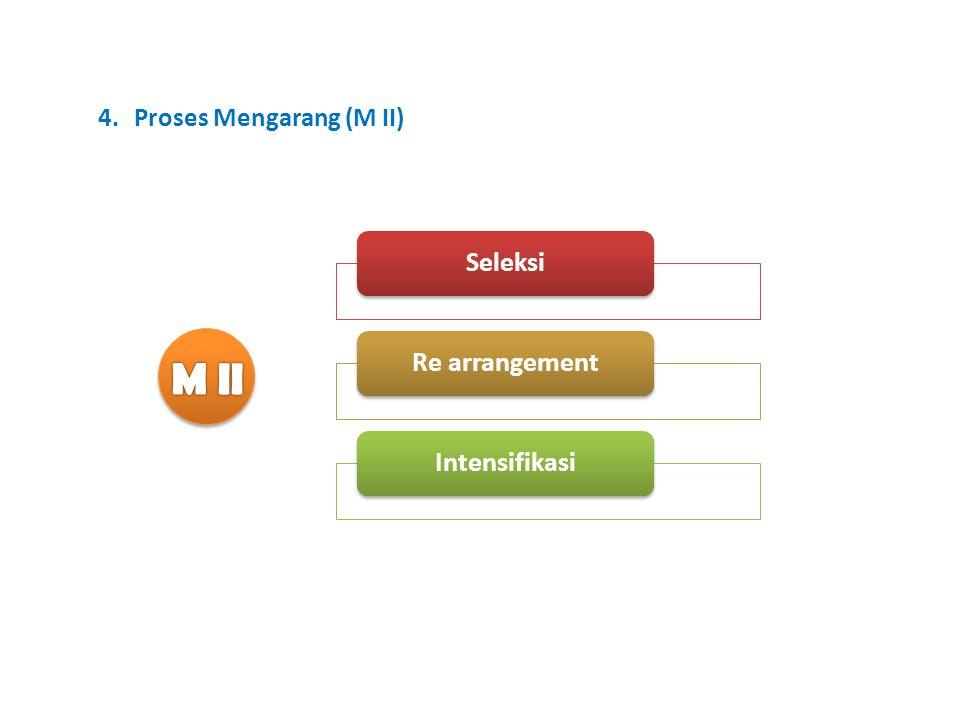 4.Proses Mengarang (M II) SeleksiRe arrangementIntensifikasi