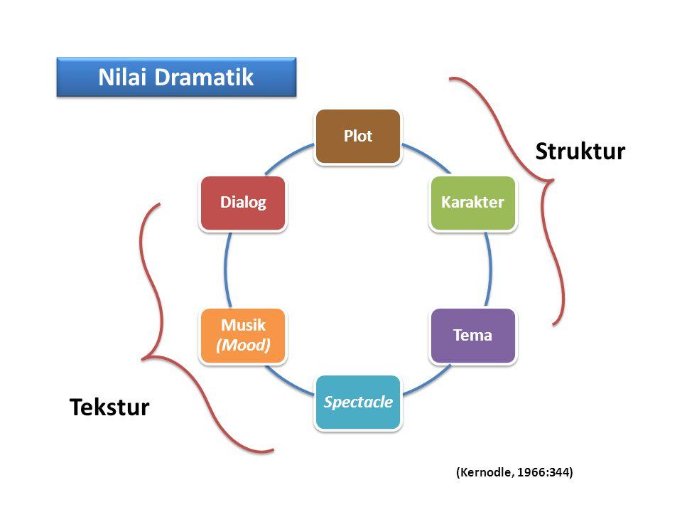 Nilai Dramatik PlotKarakterTema Spectacle Musik (Mood) Dialog Struktur Tekstur (Kernodle, 1966:344)