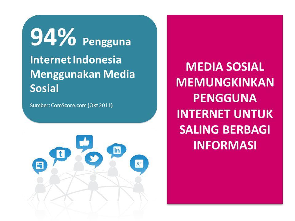 94% Pengguna Internet Indonesia Menggunakan Media Sosial Sumber: ComScore.com (Okt 2011) MEDIA SOSIAL MEMUNGKINKAN PENGGUNA INTERNET UNTUK SALING BERB