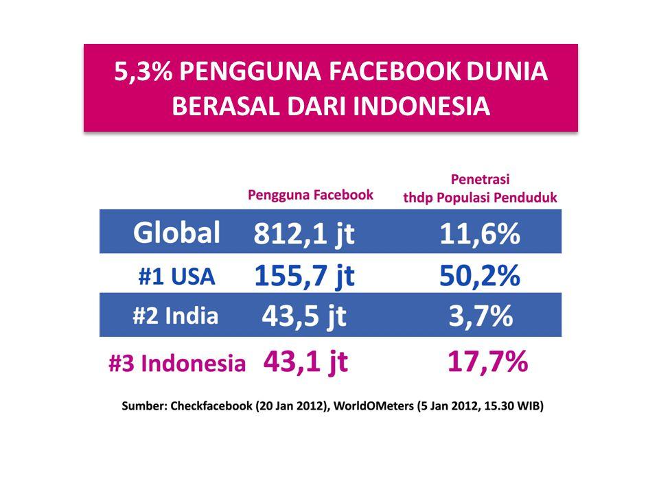 5,3% PENGGUNA FACEBOOK DUNIA BERASAL DARI INDONESIA