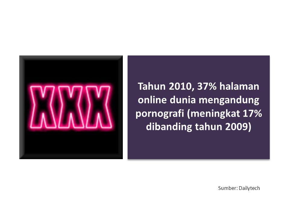 Tahun 2010, 37% halaman online dunia mengandung pornografi (meningkat 17% dibanding tahun 2009) Sumber: Dailytech