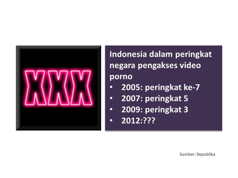 Indonesia dalam peringkat negara pengakses video porno 2005: peringkat ke-7 2007: peringkat 5 2009: peringkat 3 2012:??? Sumber: Republika