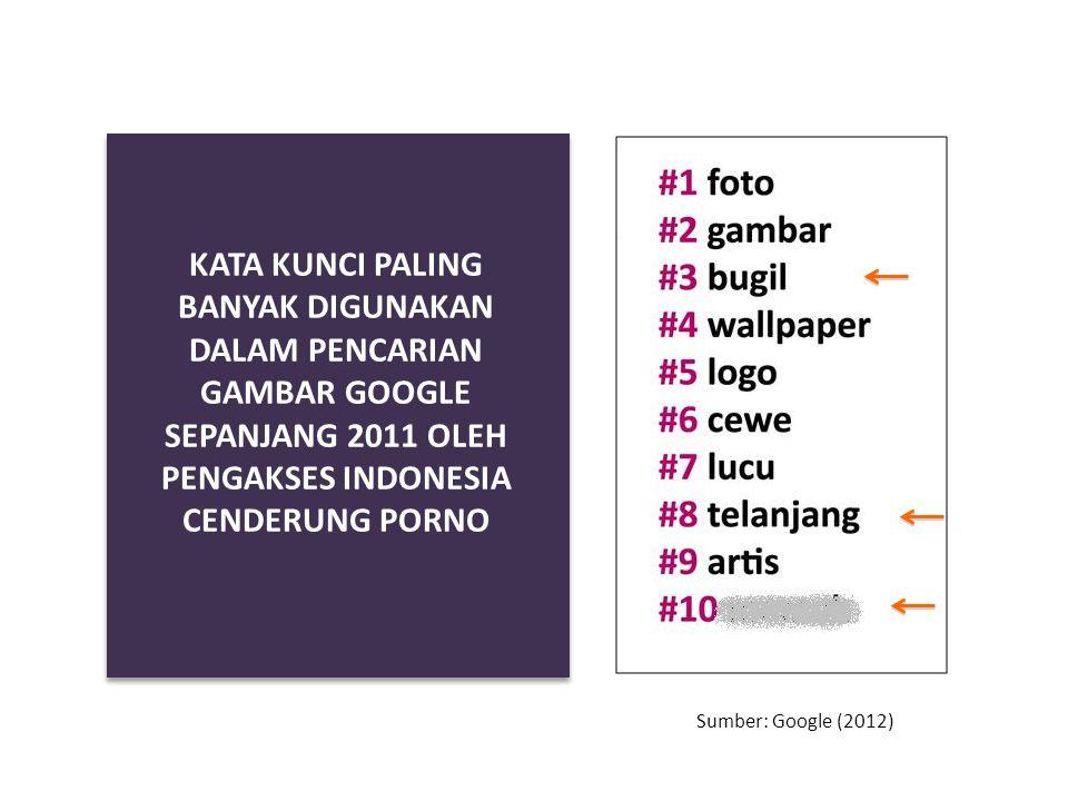 KATA KUNCI PALING BANYAK DIGUNAKAN DALAM PENCARIAN GAMBAR GOOGLE SEPANJANG 2011 OLEH PENGAKSES INDONESIA CENDERUNG PORNO Sumber: Google (2012)