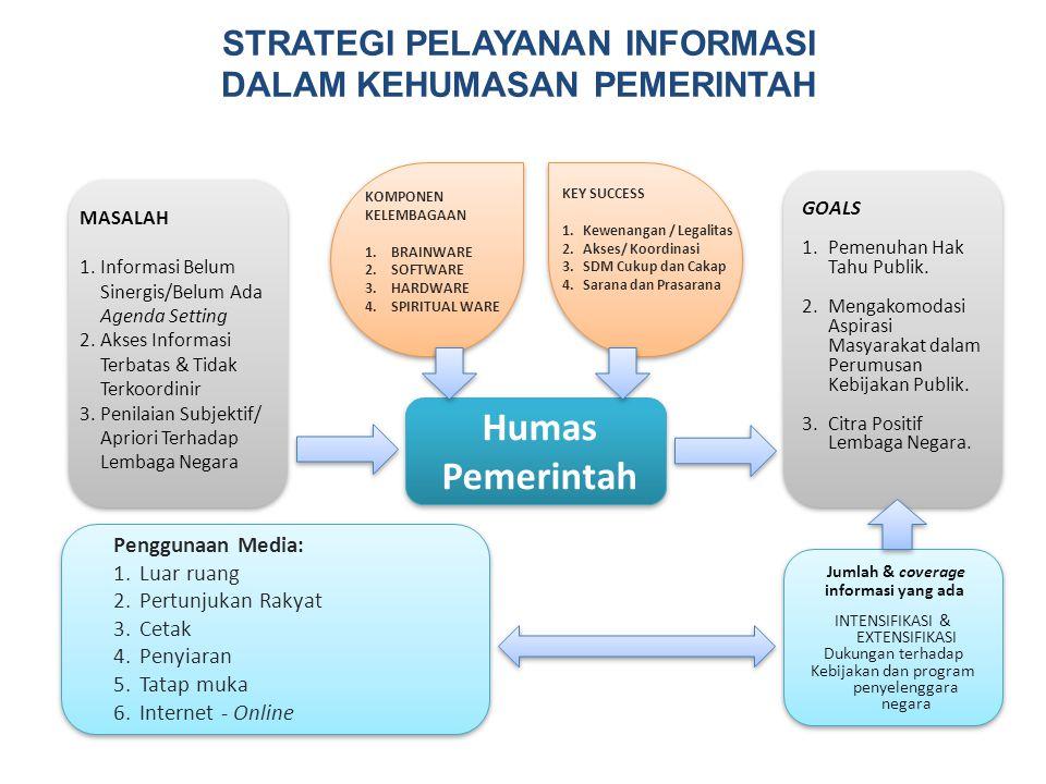 STRATEGI PELAYANAN INFORMASI DALAM KEHUMASAN PEMERINTAH MASALAH 1.Informasi Belum Sinergis/Belum Ada Agenda Setting 2.Akses Informasi Terbatas & Tidak