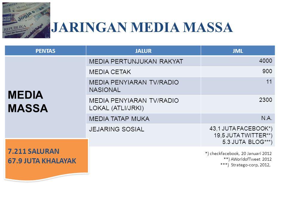 PENTASJALURJML MEDIA MASSA MEDIA PERTUNJUKAN RAKYAT 4000 MEDIA CETAK 900 MEDIA PENYIARAN TV/RADIO NASIONAL 11 MEDIA PENYIARAN TV/RADIO LOKAL (ATLI/JRK