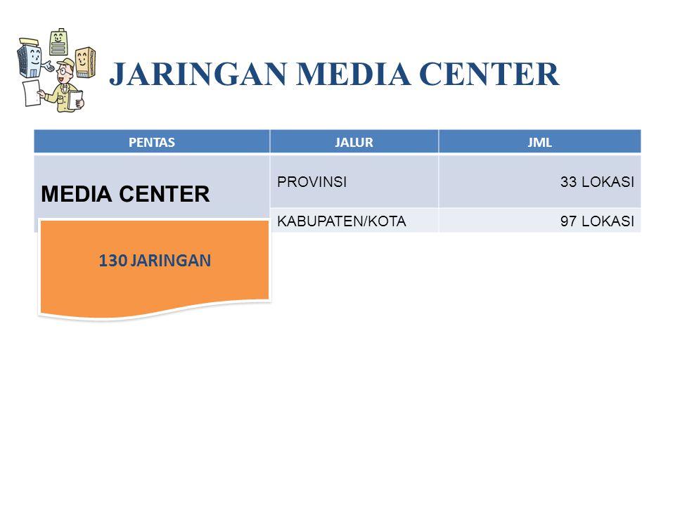 PENTASJALURJML MEDIA CENTER PROVINSI33 LOKASI KABUPATEN/KOTA97 LOKASI 130 JARINGAN JARINGAN MEDIA CENTER