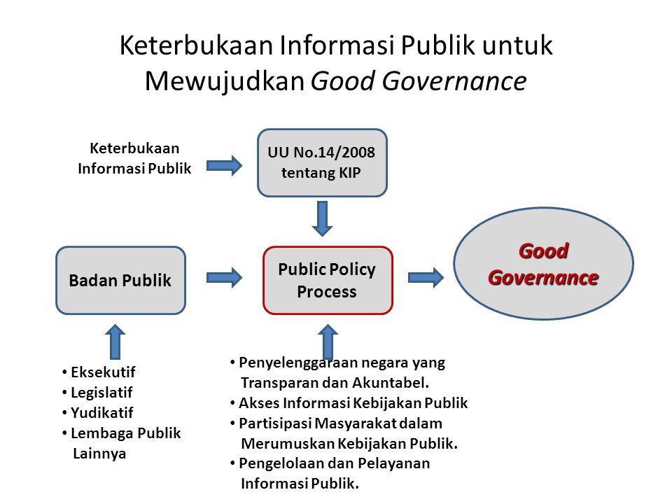 Keterbukaan Informasi Publik untuk Mewujudkan Good Governance UU No.14/2008 tentang KIP Public Policy Process Badan Publik Good Governance Keterbukaan