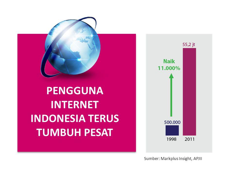 PENGGUNA INTERNET INDONESIA TERUS TUMBUH PESAT Sumber: Markplus Insight, APJII