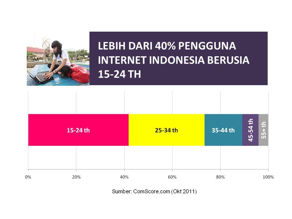LEBIH DARI 40% PENGGUNA INTERNET INDONESIA BERUSIA 15-24 TH