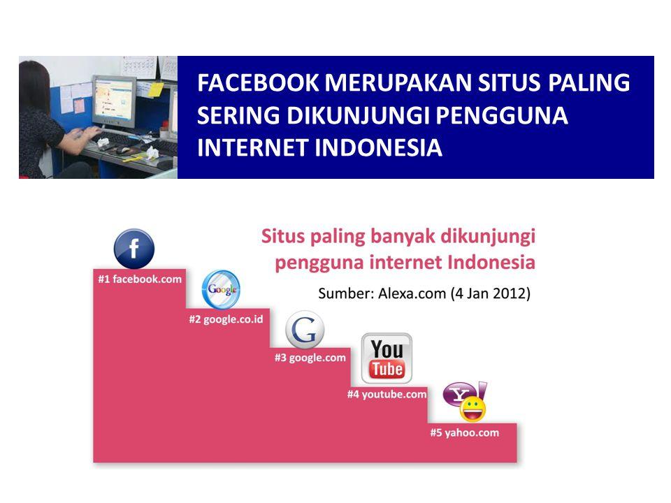 FACEBOOK MERUPAKAN SITUS PALING SERING DIKUNJUNGI PENGGUNA INTERNET INDONESIA