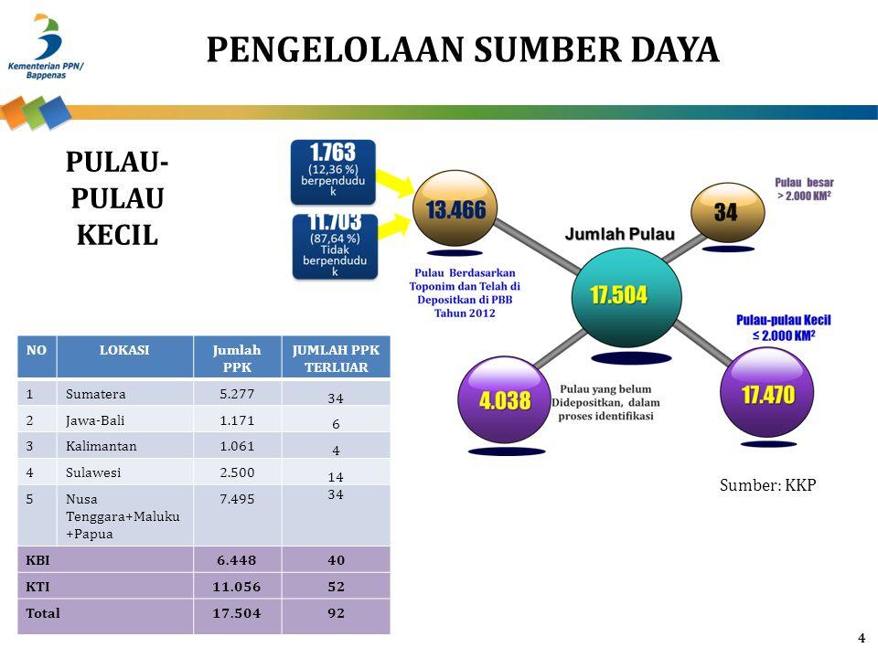 4 PULAU- PULAU KECIL NOLOKASIJumlah PPK JUMLAH PPK TERLUAR 1Sumatera5.277 34 2Jawa-Bali1.171 6 3Kalimantan1.061 4 4Sulawesi2.500 14 5Nusa Tenggara+Mal