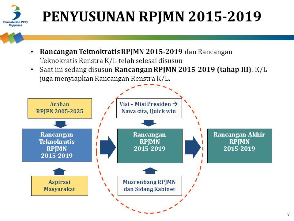 PENYUSUNAN RPJMN 2015-2019 7 Rancangan Teknokratis RPJMN 2015-2019 Rancangan RPJMN 2015-2019 Rancangan Akhir RPJMN 2015-2019 Visi – Misi Presiden  Na