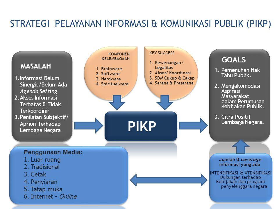 TATA KELOLA PELAYANAN INFORMASI & KOMUNIKASI PUBLIK Klasifikasi Isu Strategis Kegiatan Diseminasi Materi Publikasi Informai Capaian Kinerja: 1.