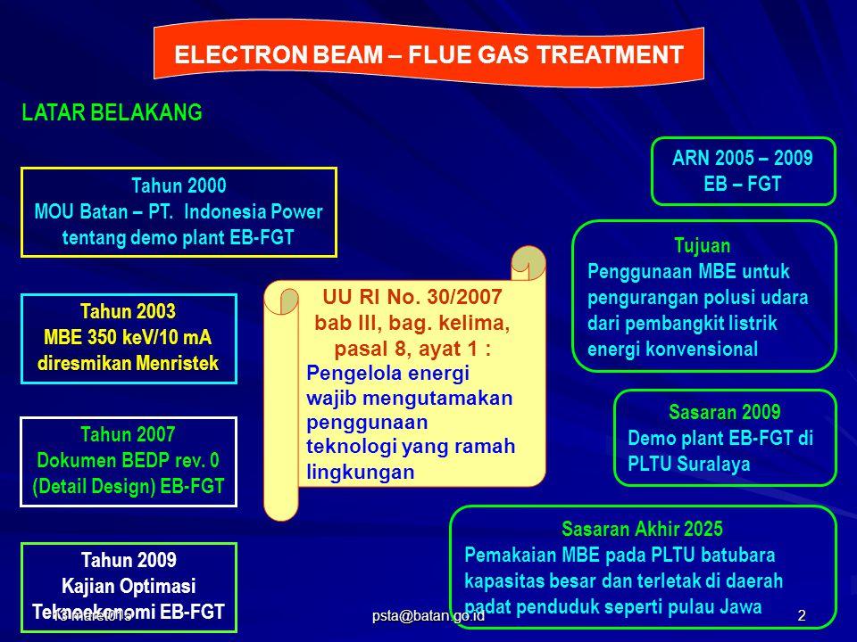 Proses WFGD : SO 2 + lime  gipsum Proses SCR : NO x + NH 3  N 2 Proses pengolahan gas buang konvensional pada CFPP 13 maret0153 psta@batan.go.id