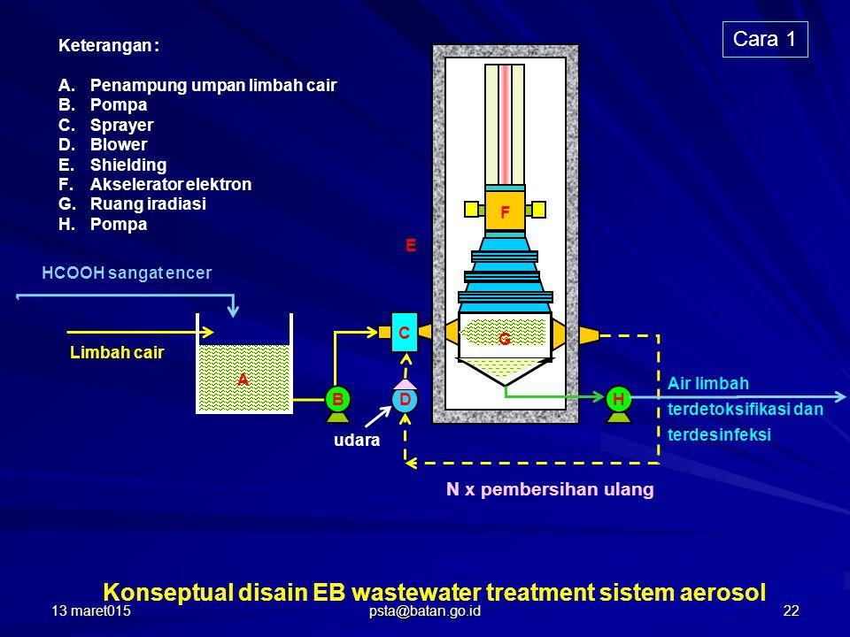 Limbah cair HCOOH sangat encer A B C             G Keterangan : A.Penampung umpan limbah cair B.Pompa C.Sprayer D.Blower E.Shielding F.Akselerator elektron G.Ruang iradiasi H.Pompa E D F udara H N x pembersihan ulang Air limbah terdetoksifikasi dan terdesinfeksi Konseptual disain EB wastewater treatment sistem aerosol Cara 1 13 maret01522 psta@batan.go.id