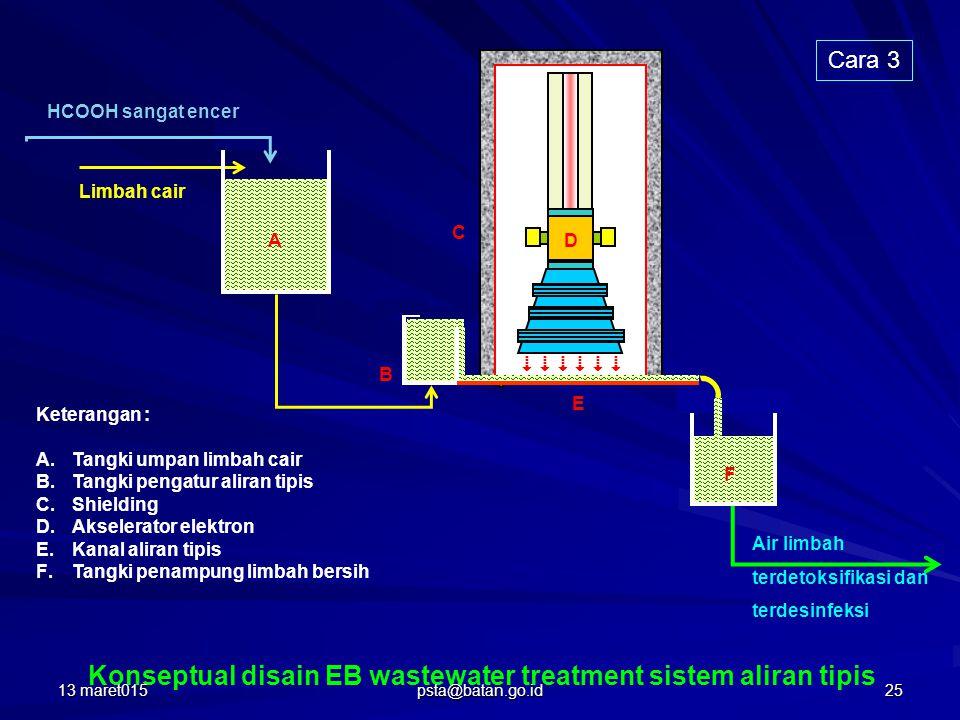 Limbah cair HCOOH sangat encer A Keterangan : A.Tangki umpan limbah cair B.Tangki pengatur aliran tipis C.Shielding D.Akselerator elektron E.Kanal aliran tipis F.Tangki penampung limbah bersih B D Air limbah terdetoksifikasi dan terdesinfeksi Konseptual disain EB wastewater treatment sistem aliran tipis             C E F Cara 3 13 maret01525 psta@batan.go.id