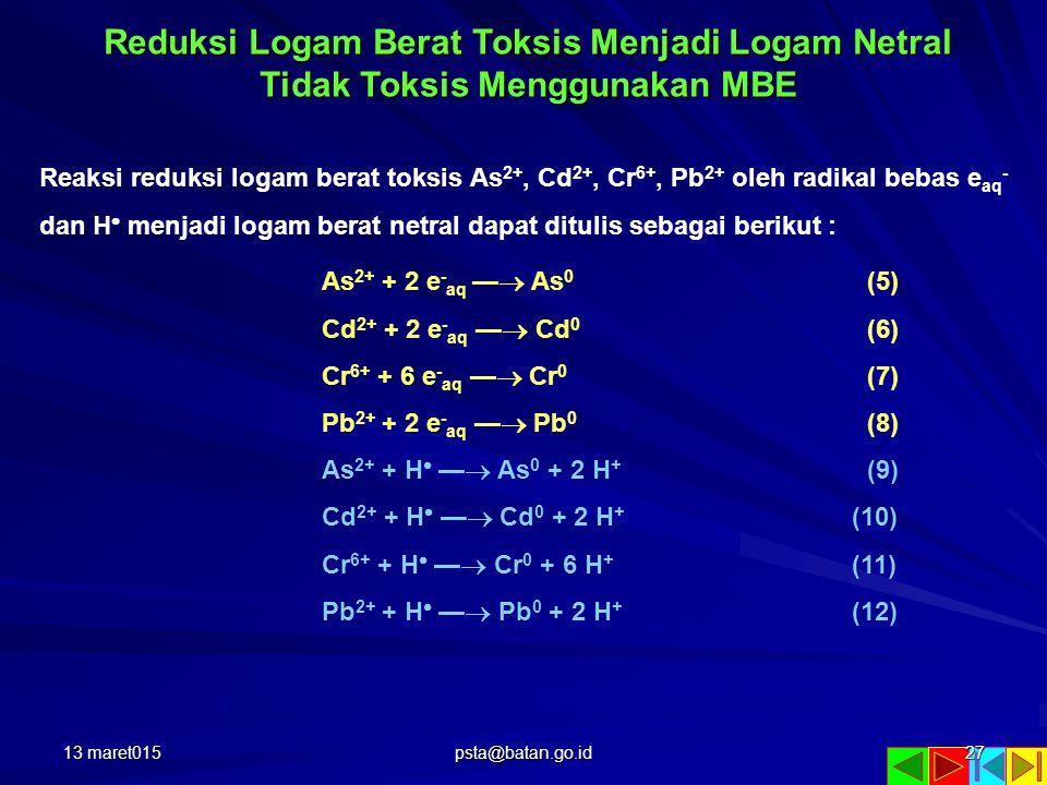 Reduksi Logam Berat Toksis Menjadi Logam Netral Tidak Toksis Menggunakan MBE Reaksi reduksi logam berat toksis As 2+, Cd 2+, Cr 6+, Pb 2+ oleh radikal bebas e aq - dan H  menjadi logam berat netral dapat ditulis sebagai berikut : As 2+ + 2 e - aq —  As 0 (5) Cd 2+ + 2 e - aq —  Cd 0 (6) Cr 6+ + 6 e - aq —  Cr 0 (7) Pb 2+ + 2 e - aq —  Pb 0 (8) As 2+ + H  —  As 0 + 2 H + (9) Cd 2+ + H  —  Cd 0 + 2 H + (10) Cr 6+ + H  —  Cr 0 + 6 H + (11) Pb 2+ + H  —  Pb 0 + 2 H + (12) 13 maret01527 psta@batan.go.id