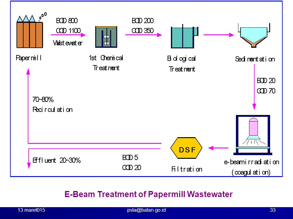 E-Beam Treatment of Papermill Wastewater 13 maret015 33 psta@batan.go.id