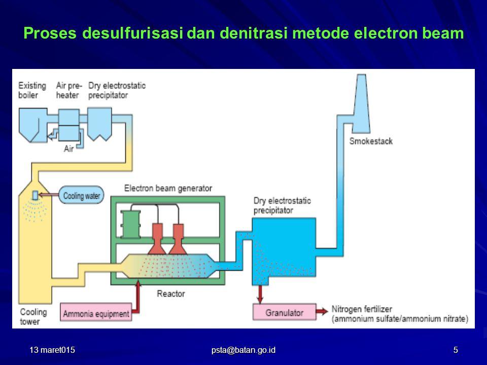 Proses EB-FGT dari CFPP di Pomorzany Poland 13 maret0156 psta@batan.go.id