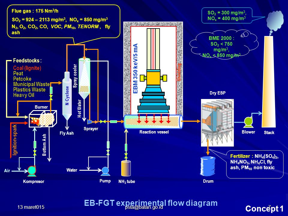 EB-FGT experimental flow diagram Concept 1 Feedstocks : Coal (lignite) Peat Petcoke Municipal Waste Plastics Waste Heavy Oil Air Ignition-spark Fly Ash Water Hot Water Bottom Ash  Reaction vessel Shielding Dry ESP N Cyclone Spray cooler Burner Stack Blower Drum NH 3 tube Flue gas : 175 Nm 3 /h SO 2 = 924 – 2113 mg/m 3, NO x = 850 mg/m 3 N 2, O 2, CO 2, CO, VOC, PM 10, TENORM, fly ash Pump Sprayer Kompresor Fertilizer : NH 4 (SO 4 ) 2, NH 4 NO 3, NH 4 Cl, fly ash, PM 10 non toxic EBM 350 keV/5 mA SO 2 = 300 mg/m 3, NO x = 400 mg/m 3 BME 2000 : SO 2 < 750 mg/m 3, NO x < 850 mg/m 3 13 maret0157 psta@batan.go.id