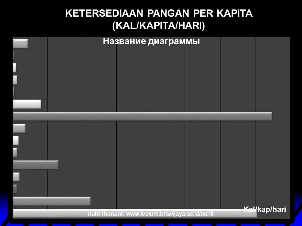 KETERSEDIAAN PANGAN PER KAPITA (KAL/KAPITA/HARI) nuhfil hanani : www.lecture.brawijaya.ac.id/nuhfil