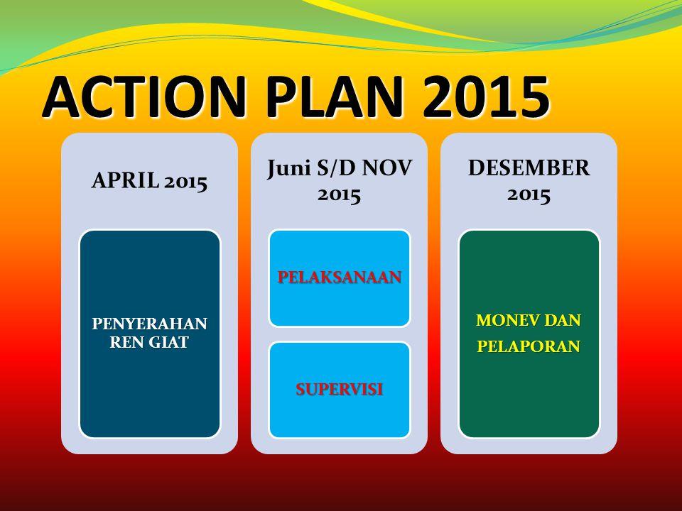 ACTION PLAN 2013-2016) PROGRAM 2013 DAN 2014PELAKSANAAN KEGIATAN P4GN PROGRAM 2015PELAKSANAAN JAN – JUNI 2015 PELAKSANAAN JULI – DES 2015 TAHUN 2016 R