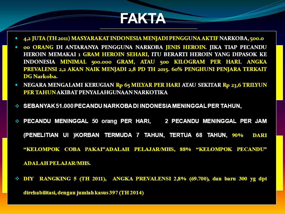 FAKTAFAKTA 4,2 JUTA (TH 2011) MASYARAKAT INDONESIA MENJADI PENGGUNA AKTIF NARKOBA, 500.0 00 ORANG DI ANTARANYA PENGGUNA NARKOBA JENIS HEROIN.