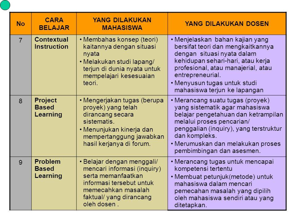 No CARA BELAJAR YANG DILAKUKAN MAHASISWA YANG DILAKUKAN DOSEN 7 Contextual Instruction Membahas konsep (teori) kaitannya dengan situasi nyata Melakuka