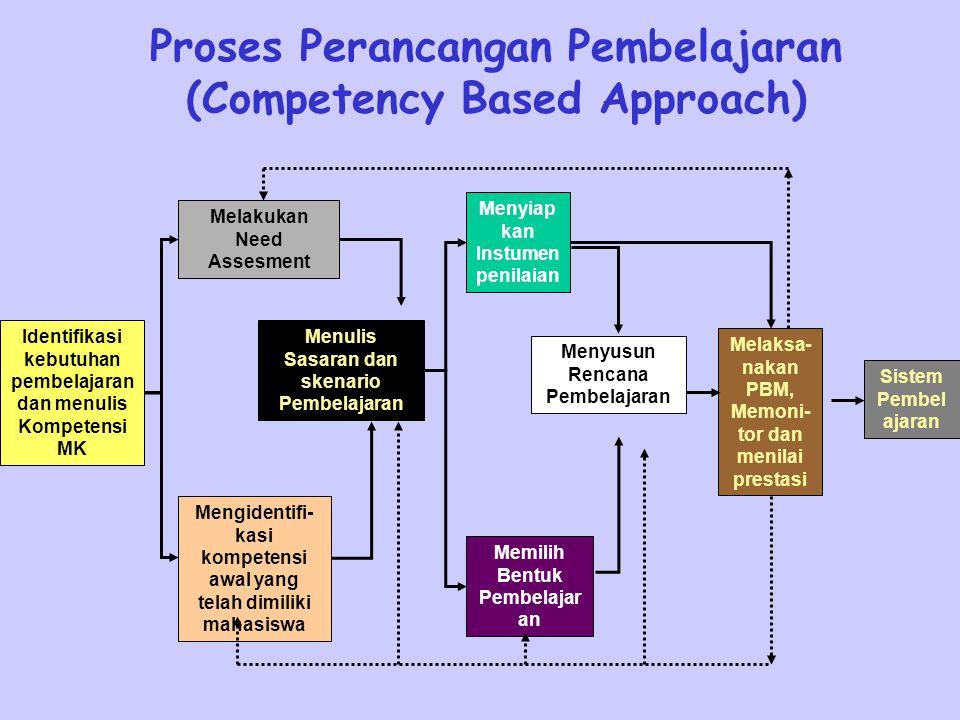 Identifikasi kebutuhan pembelajaran dan menulis Kompetensi MK Melakukan Need Assesment Mengidentifi- kasi kompetensi awal yang telah dimiliki mahasisw