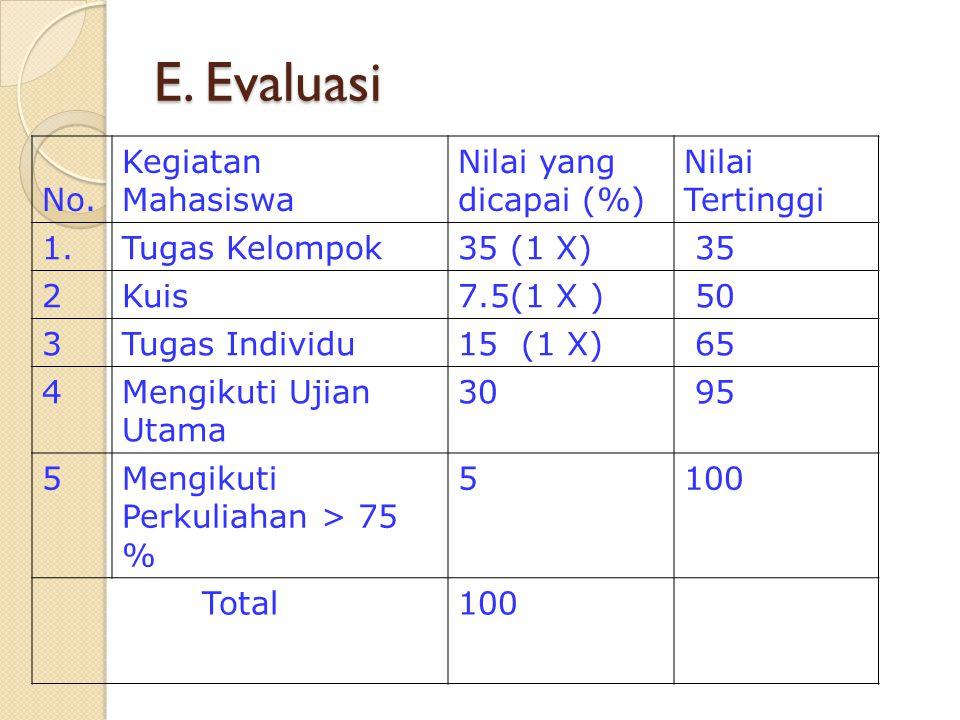 E. Evaluasi No. Kegiatan Mahasiswa Nilai yang dicapai (%) Nilai Tertinggi 1.Tugas Kelompok35 (1 X) 35 2Kuis7.5(1 X ) 50 3Tugas Individu15 (1 X) 65 4Me