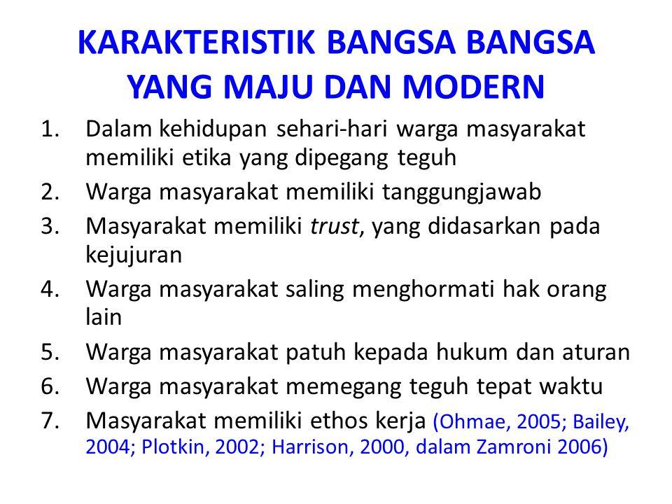KARAKTERISTIK BANGSA BANGSA YANG MAJU DAN MODERN 1.Dalam kehidupan sehari-hari warga masyarakat memiliki etika yang dipegang teguh 2.Warga masyarakat
