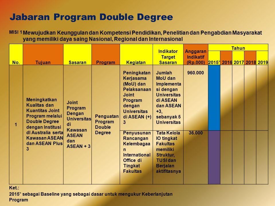Jabaran Program Double Degree MISI 1 Mewujudkan Keunggulan dan Kompetensi Pendidikan, Penelitian dan Pengabdian Masyarakat yang memiliki daya saing Na
