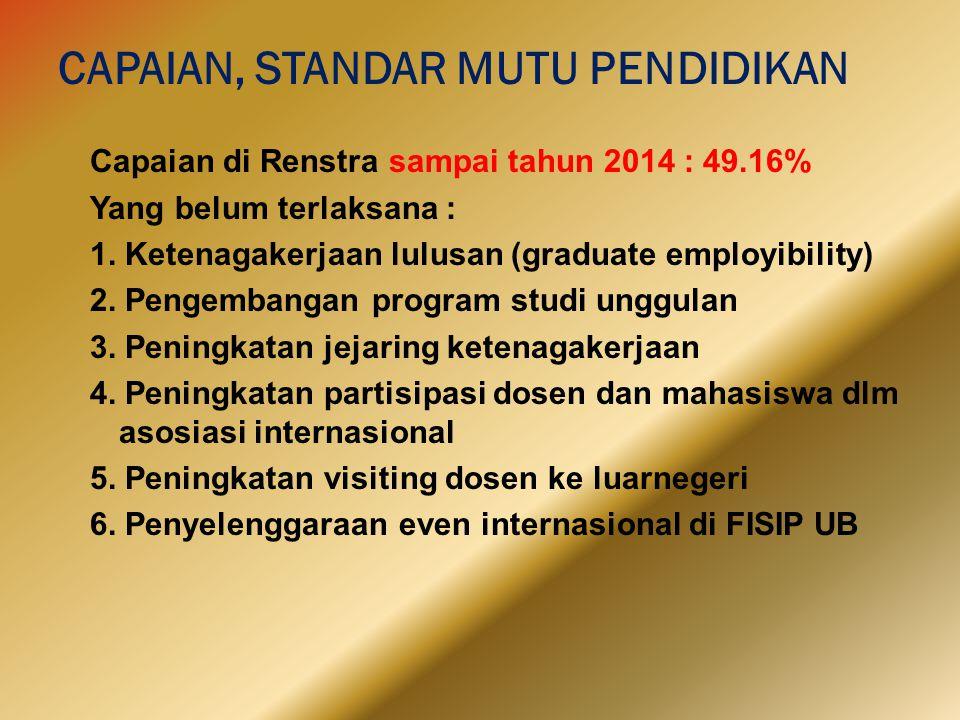 CAPAIAN, STANDAR MUTU PENDIDIKAN Capaian di Renstra sampai tahun 2014 : 49.16% Yang belum terlaksana : 1. Ketenagakerjaan lulusan (graduate employibil