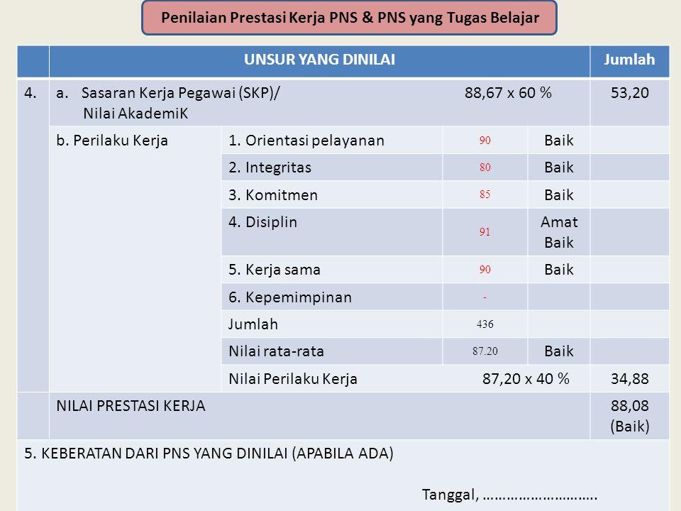 UNSUR YANG DINILAIJumlah 4.a.Sasaran Kerja Pegawai (SKP)/ 88,67 x 60 % Nilai AkademiK 53,20 b.