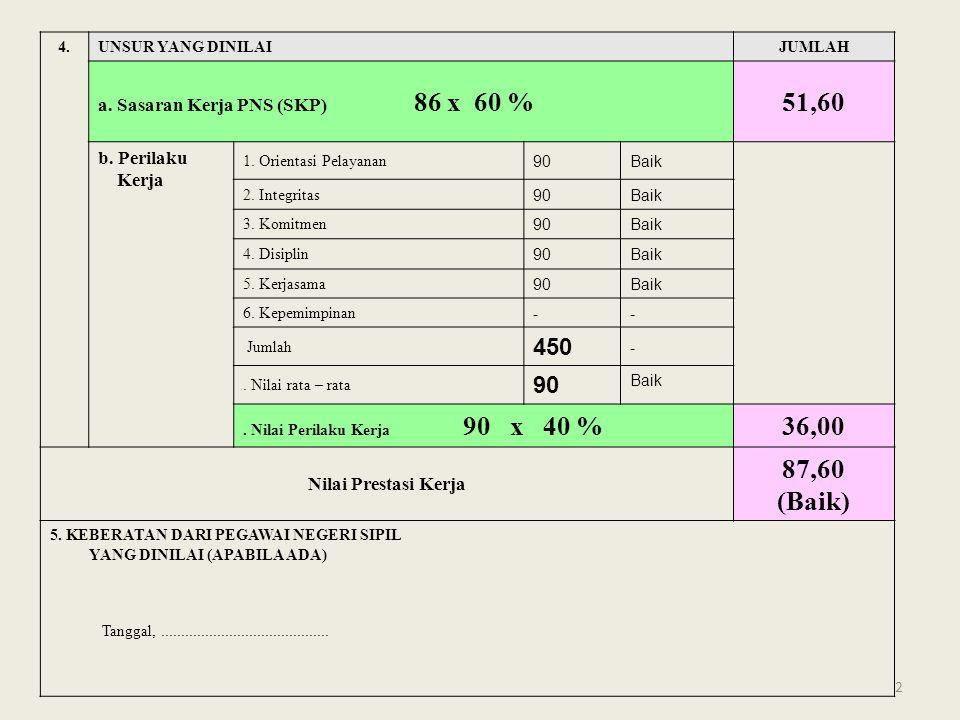 2 4.UNSUR YANG DINILAIJUMLAH a. Sasaran Kerja PNS (SKP) 86 x 60 %51,60 b.