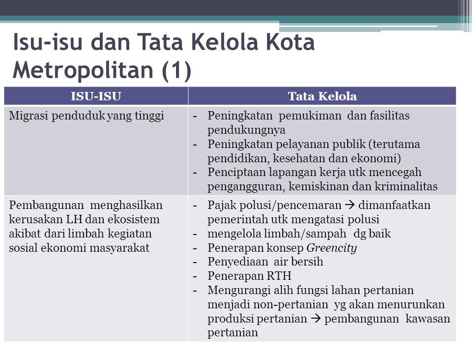 Isu-isu dan Tata Kelola Kota Metropolitan (1) ISU-ISUTata Kelola Migrasi penduduk yang tinggi-Peningkatan pemukiman dan fasilitas pendukungnya -Pening