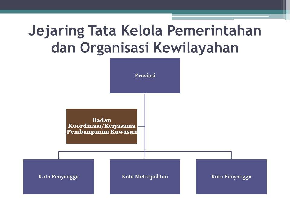 Jejaring Tata Kelola Pemerintahan dan Organisasi Kewilayahan Provinsi Kota PenyanggaKota MetropolitanKota Penyangga Badan Koordinasi/Kerjasama Pembang