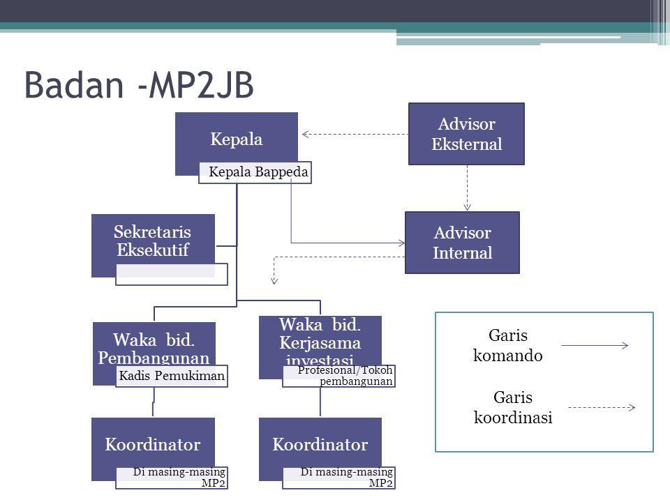 Badan -MP2JB Kepala Kepala Bappeda Waka bid. Pembangunan Kadis Pemukiman Koordinator Di masing-masing MP2 Waka bid. Kerjasama investasi Profesional/To