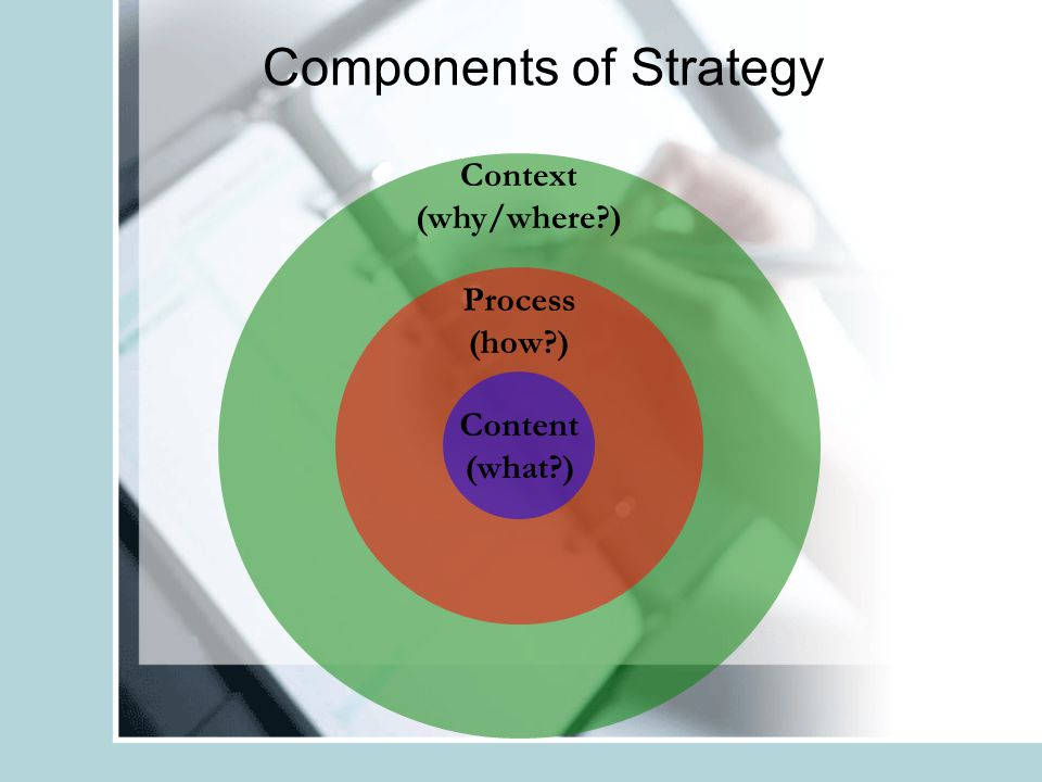 Components of Strategy Context (why/where?) Process (how?) Content (what?)