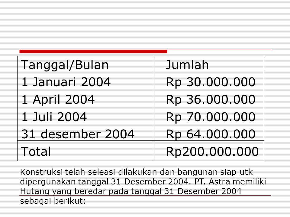 Tanggal/BulanJumlah 1 Januari 2004Rp 30.000.000 1 April 2004Rp 36.000.000 1 Juli 2004Rp 70.000.000 31 desember 2004Rp 64.000.000 Total Rp200.000.000 K