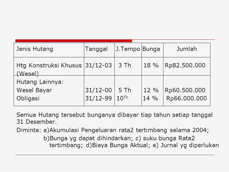 Jenis HutangTanggal J.Tempo BungaJumlah Htg Konstruksi Khusus31/12-03 3 Th 18 % Rp82.500.000 (Wesel) Hutang Lainnya: Wesel Bayar 31/12-00 5 Th 12 % Rp