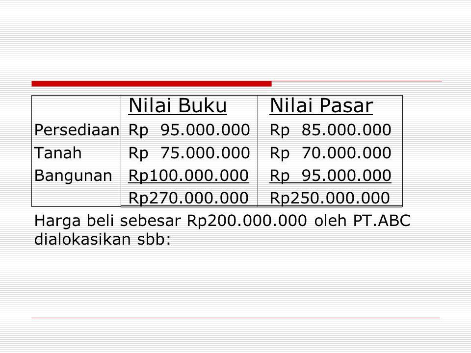 Nilai BukuNilai Pasar PersediaanRp 95.000.000Rp 85.000.000 TanahRp 75.000.000Rp 70.000.000 BangunanRp100.000.000Rp 95.000.000 Rp270.000.000Rp250.000.0
