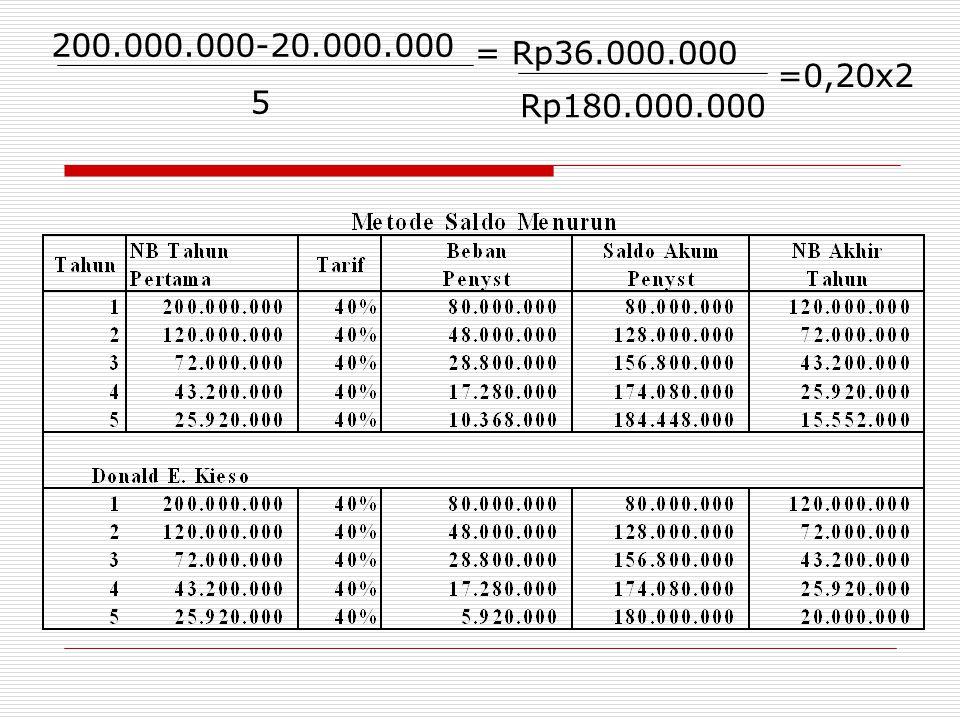 200.000.000-20.000.000 5 = Rp36.000.000 Rp180.000.000 =0,20x2