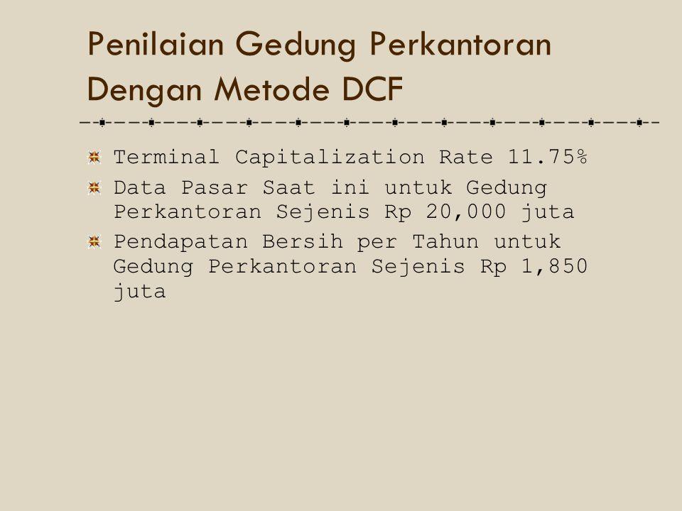 Terminal Capitalization Rate 11.75% Data Pasar Saat ini untuk Gedung Perkantoran Sejenis Rp 20,000 juta Pendapatan Bersih per Tahun untuk Gedung Perka