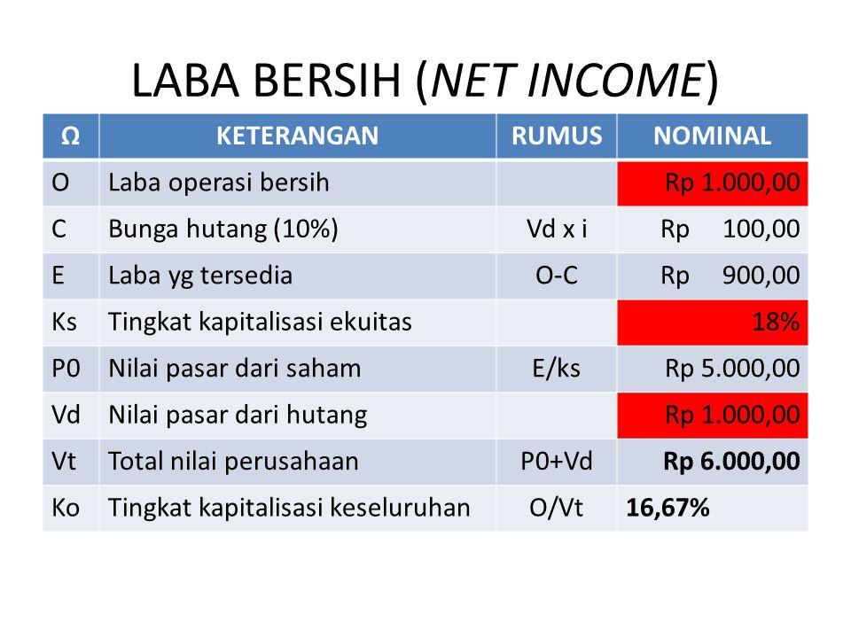LABA BERSIH (NET INCOME) ΩKETERANGANRUMUSNOMINAL OLaba operasi bersihRp 1.000,00 CBunga hutang (10%)Vd x iRp 100,00 ELaba yg tersediaO-CRp 900,00 KsTingkat kapitalisasi ekuitas18% P0Nilai pasar dari sahamE/ksRp 5.000,00 VdNilai pasar dari hutangRp 1.000,00 VtTotal nilai perusahaanP0+VdRp 6.000,00 KoTingkat kapitalisasi keseluruhanO/Vt16,67%