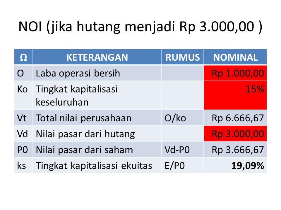 NOI (jika hutang menjadi Rp 3.000,00 ) ΩKETERANGANRUMUSNOMINAL OLaba operasi bersihRp 1.000,00 KoTingkat kapitalisasi keseluruhan 15% VtTotal nilai perusahaanO/koRp 6.666,67 VdNilai pasar dari hutangRp 3.000,00 P0Nilai pasar dari sahamVd-P0Rp 3.666,67 ksTingkat kapitalisasi ekuitasE/P019,09%