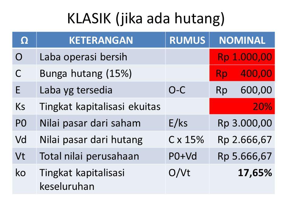 KLASIK (jika ada hutang) ΩKETERANGANRUMUSNOMINAL OLaba operasi bersihRp 1.000,00 CBunga hutang (15%)Rp 400,00 ELaba yg tersediaO-CRp 600,00 KsTingkat kapitalisasi ekuitas20% P0Nilai pasar dari sahamE/ksRp 3.000,00 VdNilai pasar dari hutangC x 15%Rp 2.666,67 VtTotal nilai perusahaanP0+VdRp 5.666,67 koTingkat kapitalisasi keseluruhan O/Vt17,65%