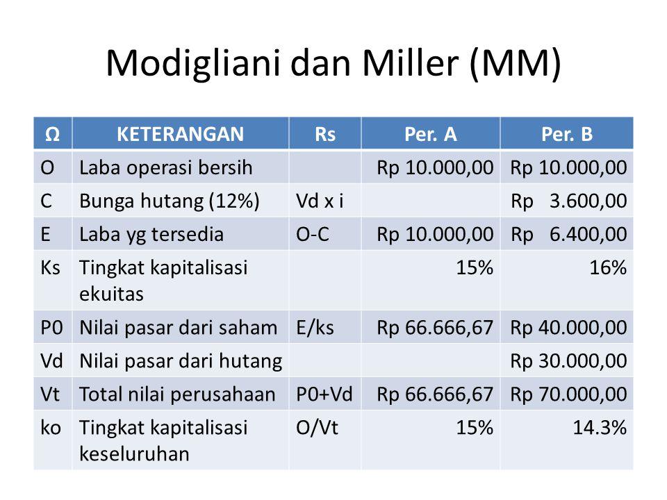 Modigliani dan Miller (MM) ΩKETERANGANRsPer.APer.