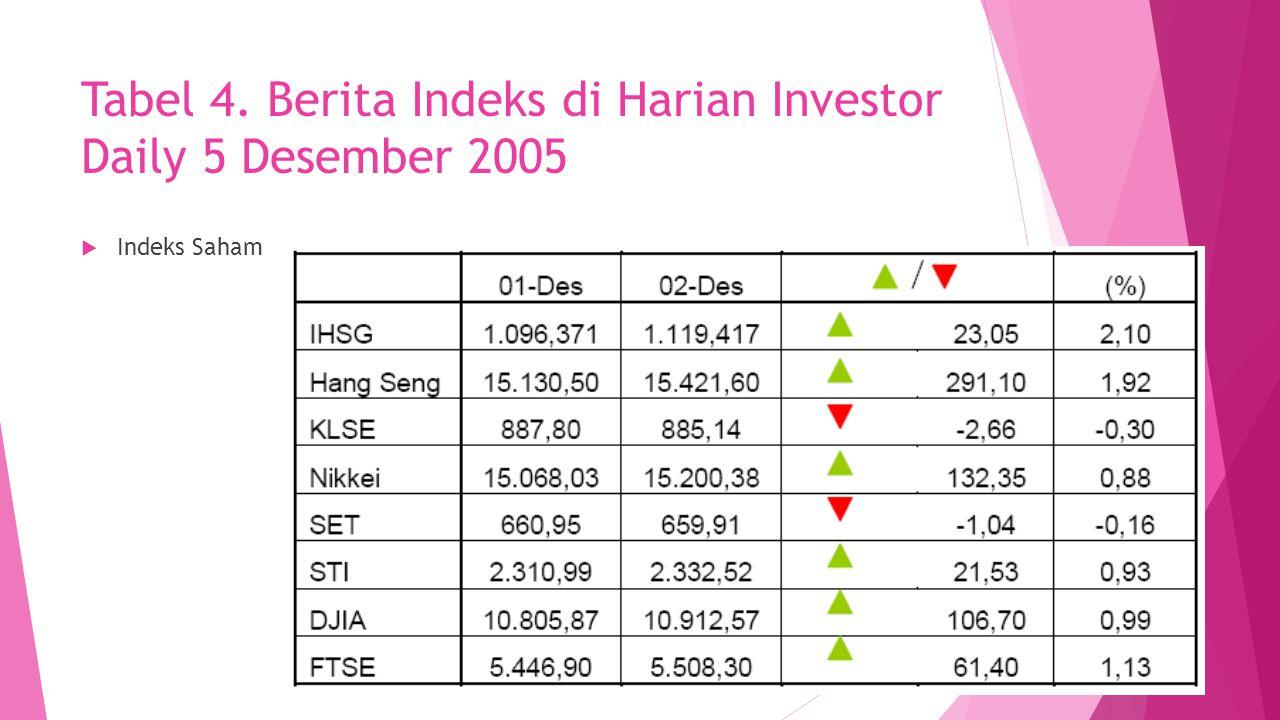 Tabel 4. Berita Indeks di Harian Investor Daily 5 Desember 2005  Indeks Saham